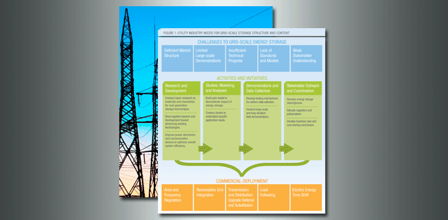 Industry needs for the electric grid cover and infographic