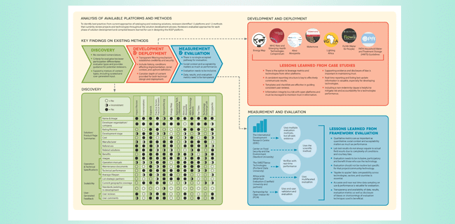 Analysis of Available Platforms and Methods infographic