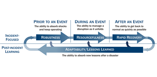 NIAC resilience construct graphic