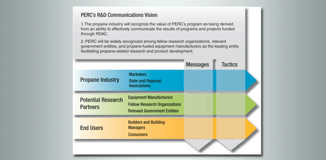 PERC R&D Communications Vision graphic