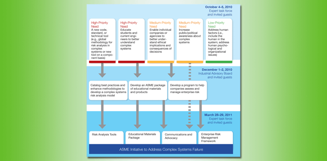 Complex systems failure initiative process