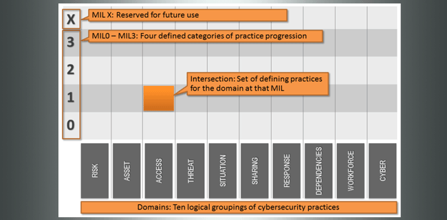 cybersecurity capability maturity model structure graphic