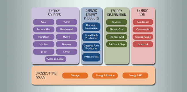energy sector components graphic