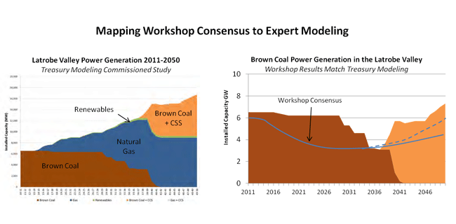 Graphs showing workshop consensus to expert modeling