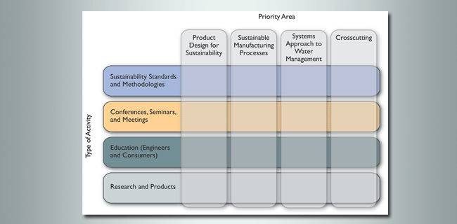 priority areas for sustainable manufacturing graphic