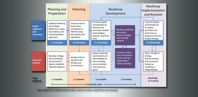Roadmap training process graphic