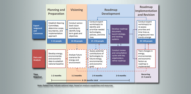 roadmap development process graphic