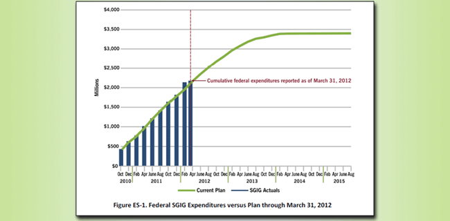 smart grid investments through 2015 graph