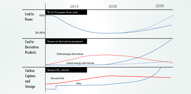 outlook of coal use through 2050 graphic