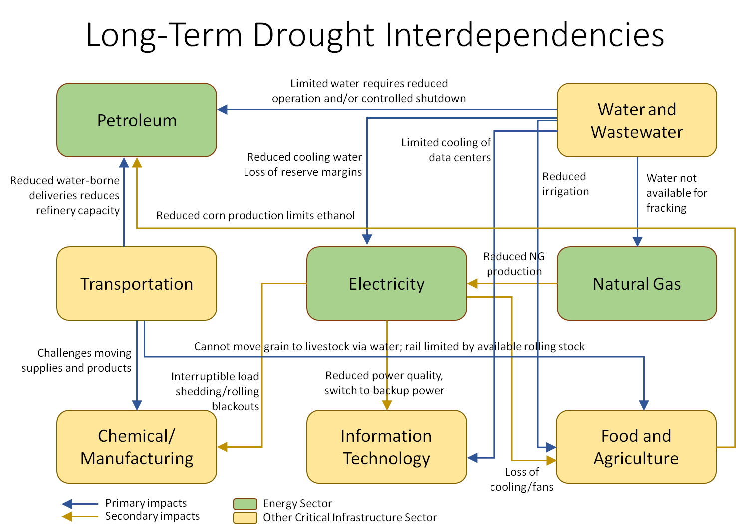 Mapping Interdependencies News Amp Insights
