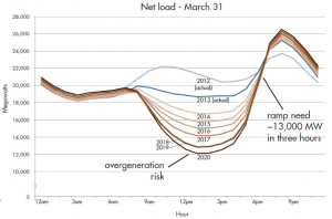CAISO duck chart for renewables integration