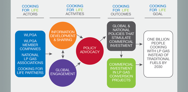 Cooking for Life roadmap graphic