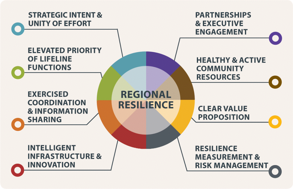 Eight Characteristics of Regional Resilience