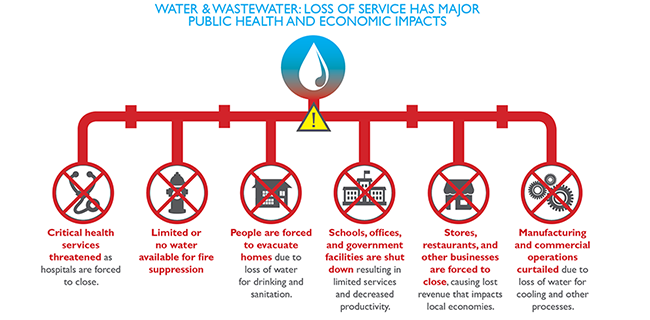 An infographic showing various icons of government sectors with descriptions of how water service disruptions can affect them.