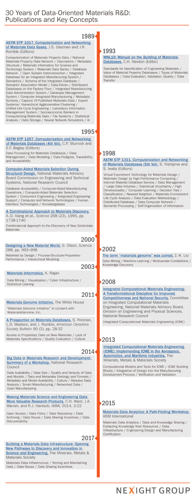 a timeline of data driven materials discovery news insights rh nexightgroup com Fireplace Insert Manuals Meeting Incentive Convention Exhibition